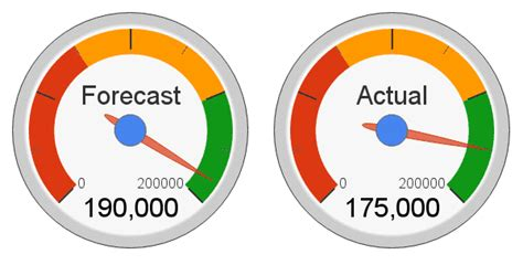 speedometer chart  smart solution  present  data