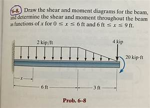 Draw The Shear And Moment Diagrams For The Beam  A