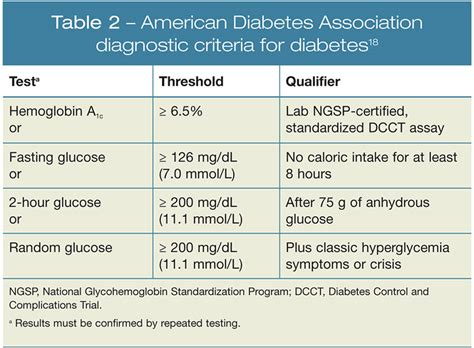 the american diabetes association ada criteria for the