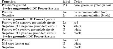 standard wiring color codes plc plc ladder plc ebook