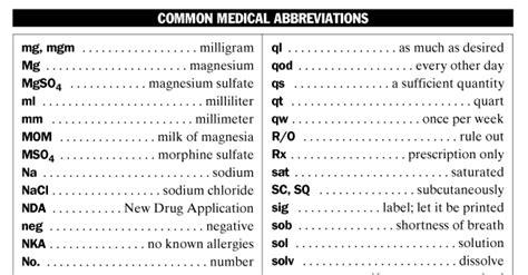approved medical abbreviations list nclex quiz