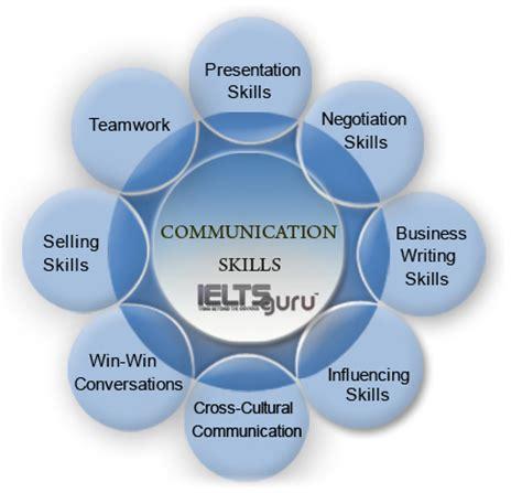 ieltsguru best executive communication skills coaching