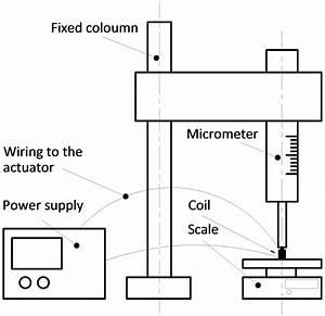 Dresser Rcs Actuators Wiring Diagram Motor Contactor