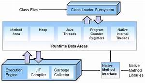 Memory Management In Java