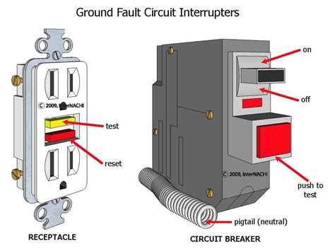 internachi inspection graphics library electrical 187 service 187 ground fault circuit interrupters jpg