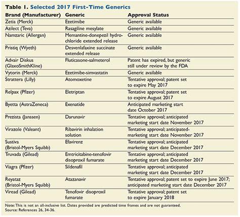 generic drugs   pipeline  update