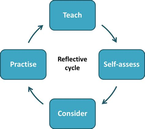 Using Diagram In Teaching by Getting Started With Reflective Practice