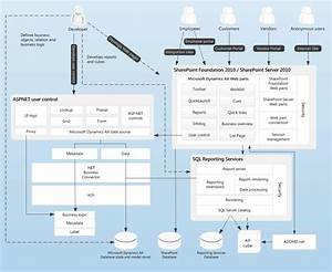 Understanding The Internal Architecture Of Microsoft