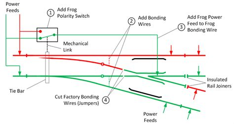 Tortoise Wiring For Turn Out by Peco Sl E99 Ho Tř 205 Cestn 193 V 221 Hybka R610 R610 12 176 S Vodivou