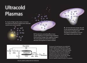Electrons In Concert  A Simple Probe For Collective Motion In Ultracold Plasmas