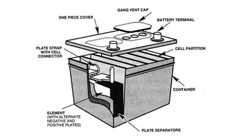 How Stuff Works Car Batteries Advice Carsguide