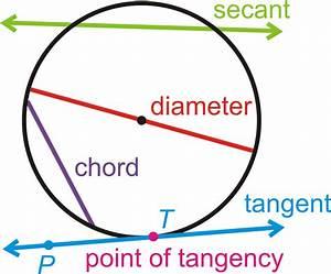 Parts Of Circles  U0026 Tangent Lines