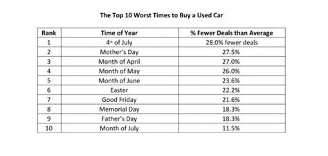Best Time To Buy A Used Car