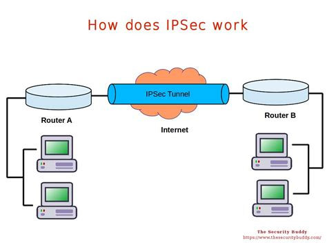 What Is Ipsec Protocol And How Does It Work ?  Page 2 Of. Crna Resume. Resume Examples. Web Design Experience Resume. Short Resume. Sap Abap Resumes For Experienced. How Do Make A Resume. Behavior Therapist Resume. Resume Format For Phd Candidate