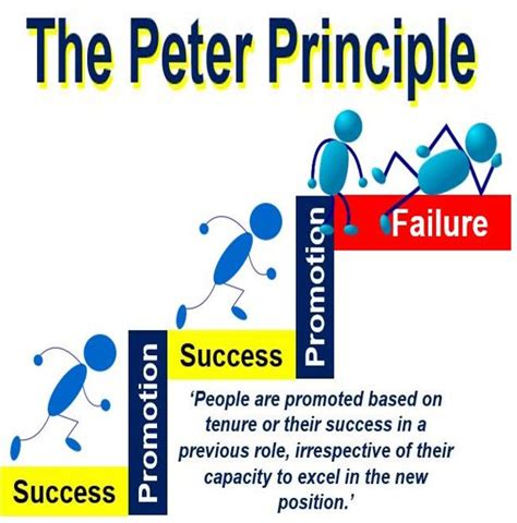 What is the Lawrence J Peter Principle? Definition and ...