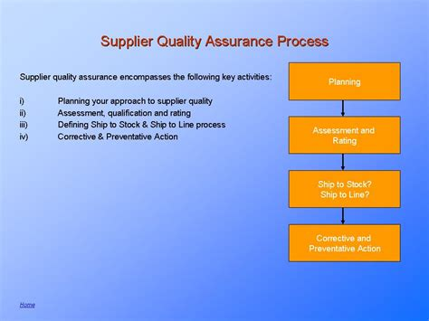 Supplier Quality Assurance Planning Program  Requirements. Online Accounting Services For Small Business. Coventry Health Care Kansas City. Life Science Outsourcing Expedite Brazil Visa. Attorneys In New Orleans Garage Doors Company. Uc Davis Hospital In Sacramento. First Choice Chiropractic Richmond Va. College Planning Websites Vpn Server For Mac. Chrysler Town And Country Prices