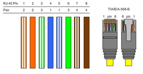 Category 5e Wiring Color Code by Cat5 Cat6 Cat7