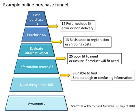 purchase funnel picture customer journey consultancy