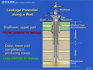 Wellbore Schematic Diagram Horizontal Well Schematic ...