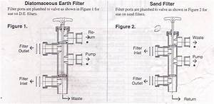 Pool Filter Valves For San And De Filters