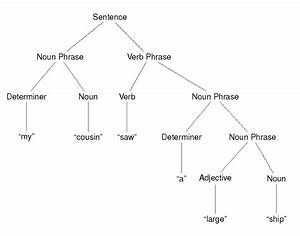 Syntax Trees In Mathematicians U2019 Brains