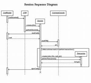 Interaction Diagrams For Example Atm System