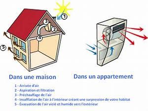 Ventilation Mécanique Répartie : ventilation m canique ~ Melissatoandfro.com Idées de Décoration