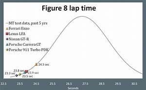 2012 Lexus Lfa Quick Test