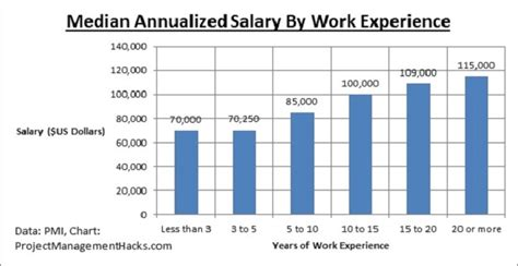 project manager construction salaries payscale