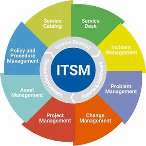What Is The Full Form Of Itsm