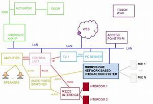 Possible Architecture Of The Home Automation System Of The