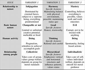 Cultural Value Orientations And Examples Of Their Specii C Features