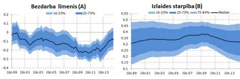 Inflācija un ekonomiskā aktivitāte Latvijā. Kas mainījies ...