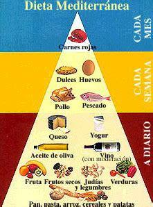 dieta mediterranea alimentos cantidades  frecuencia