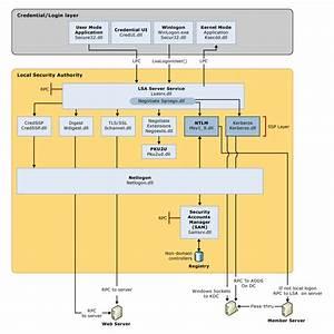 Credentials Processes In Windows Authentication