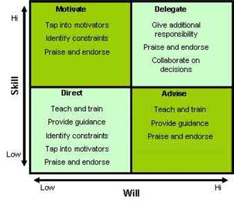 high  matrix coaching model coaching techniques