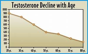 Low Testosterone Does Not Discriminatr Base On A Male U0026 39 S Age