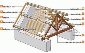 Traitement Bois Charpente : traitement de charpente 78 yvelines ~ Edinachiropracticcenter.com Idées de Décoration