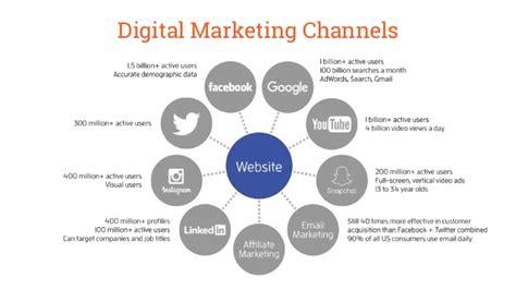Digital Marketing Channels by 4 Key Steps To Building A Sharp Digital Marketing Plan