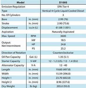 Rain Gauge Chart Kubota D1005 Diesel Engine Bay Tech Diving Equipment