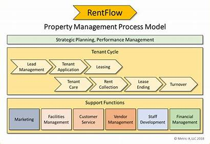 Management Process Property Improvement Worksheets Based Toolkit