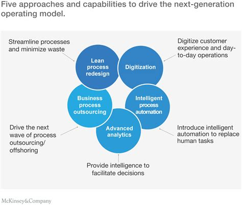 operating model the next generation operating model for the digital world swisscognitive the global ai hub
