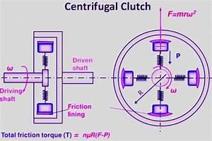 Automobile Clutch