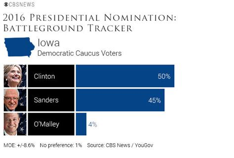 poll clinton leads  iowa sanders leads  nh