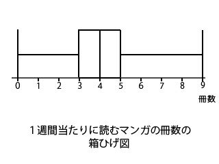 箱 ひげ 図