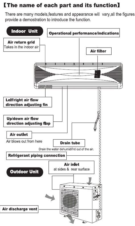 ductless split air conditioner installation