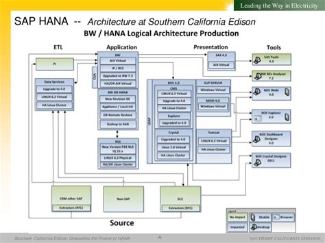 Sap hana experiences at southern california edison — bw ...