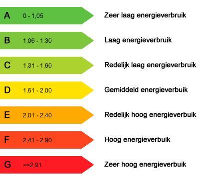 Huis Kopen Berekenen Kosten by Energielabel Huis Berekenen Verbouwkosten