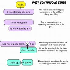 Past Continuous Tense  Usage  Games To Learn English  Games To Learn English