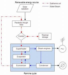 Power Plant Flow Diagram